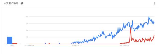 育毛剤 やはりチャップアップの方が人気(googleトレンドより)