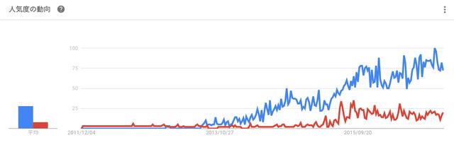 育毛剤 チャップアップの方が圧倒的に人気