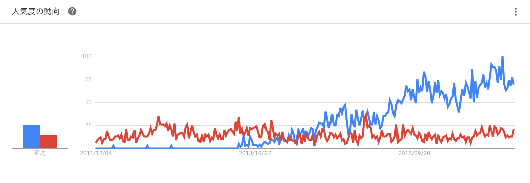 育毛剤 チャップアップの方が人気