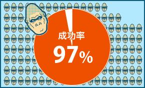 AGA専門クリニック 驚異の成功率97%!