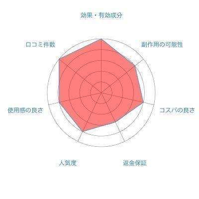 育毛剤 6位. BUBKA(ブブカ)