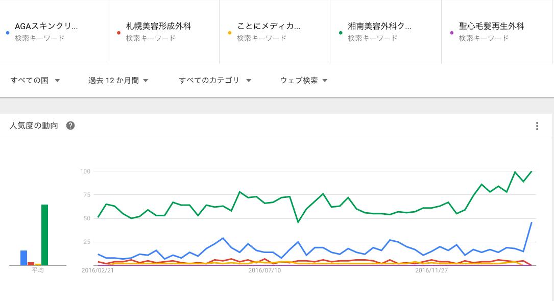 AGA専門クリニック 人気度で比較(GoogleTrendsより)