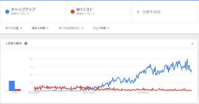 チャップアップ 人気で比較