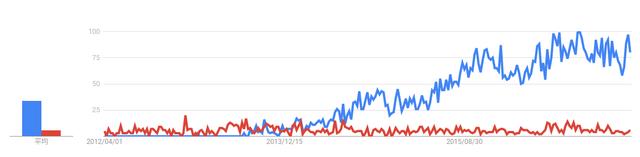 チャップアップ チャップアップの方が人気