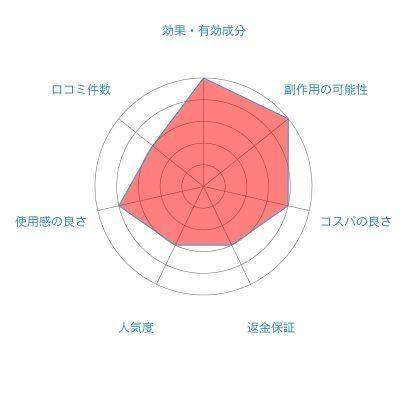 育毛剤 5位. MUNOAGE(ミューノアージュ)