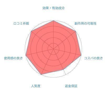 O字ハゲ(頭頂部ハゲ/つむじハゲ)  チャップアップ