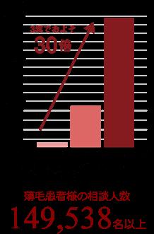 東京ビューティークリニック 薄毛患者の延べ相談人数149,538名