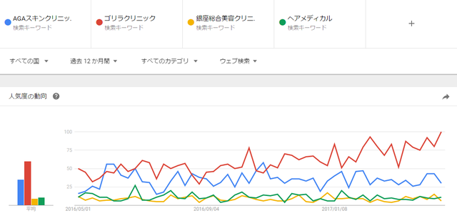 AGA専門クリニック 【評判】クリニックの人気度を比較