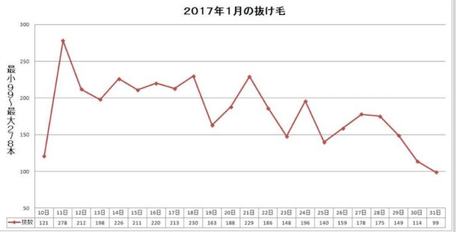 AGA治療の体験談 2017年1月10~31日:AGA治療19~39日目