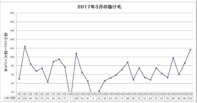 AGA治療の体験談 2017年3月1~31日:AGA治療69~99日目
