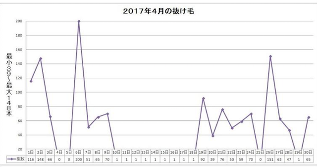 AGA治療の体験談 2017年4月1~30日:AGA治療100~129日目
