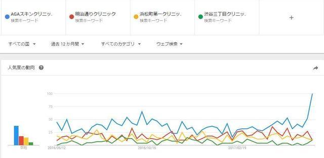 AGA専門クリニック 人気評判を比較(GoogleTrends)