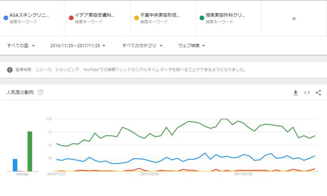 AGA専門クリニック 人気評判を比較(Google Trends)