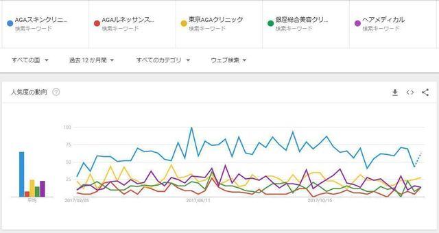 AGAスキンクリニック GoogleTrendsでAGAスキンクリニックを比較