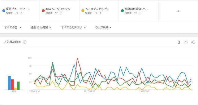抜け毛 【評判】クリニックの人気度を比較