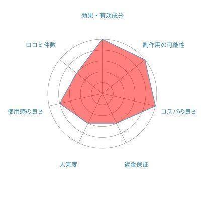 女性専用育毛剤 7位. 花蘭咲(カランサ)