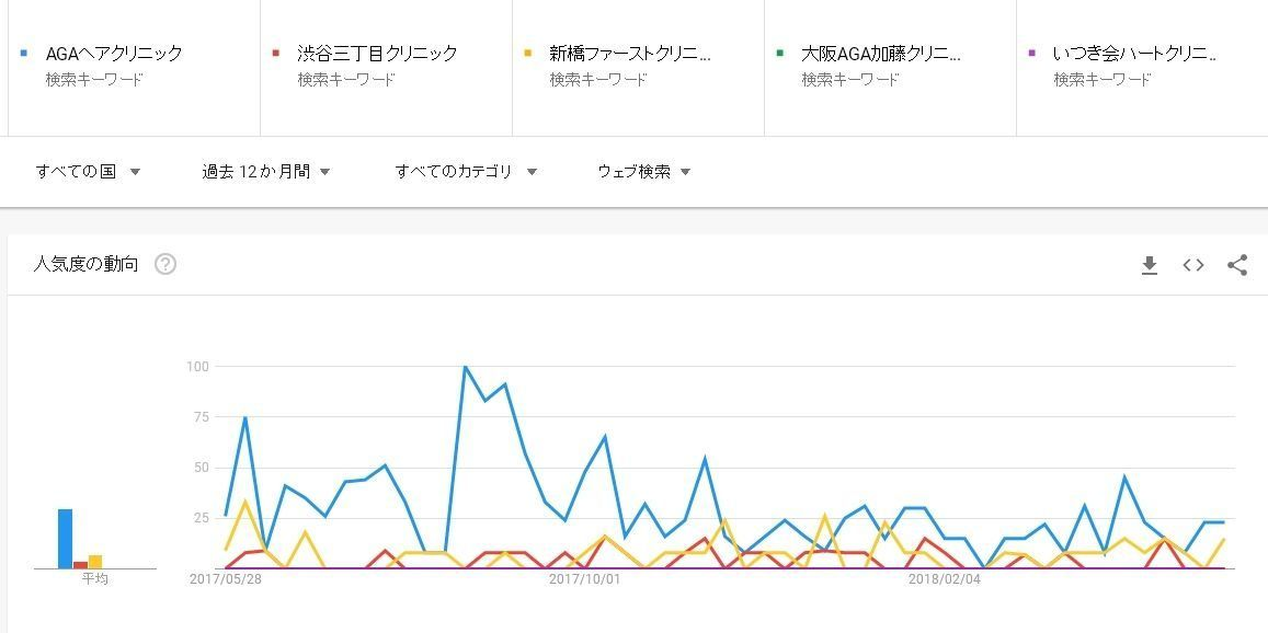 AGA専門クリニック 人気を比較